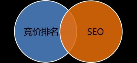 sem和seo的区别与含义是什么?