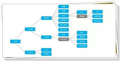 什么是sem账户结构?如何搭建账户结构?