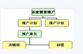 什么样的sem账户结构利于推广优化?