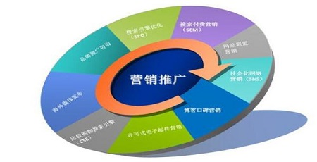 网络数据营销