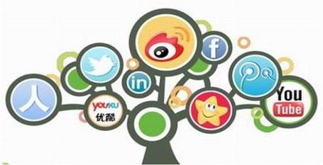 社交媒体营销