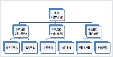 账户质量度与账户结构