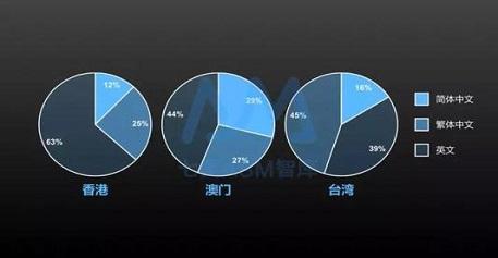 【端口户】ASM苹果竞价广告的到来影响是什么