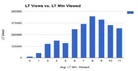 网站用户的平均浏览时间