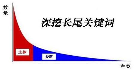 seo网站优化的长尾关键词如何挖掘的