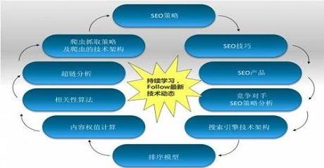 白帽SEO网站优化该如何做的
