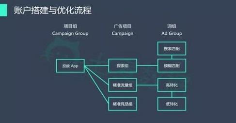 黑锋网竞价优化业务百度竞价托管的服务详细明