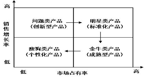 sem优化服务的四象限分析法解析